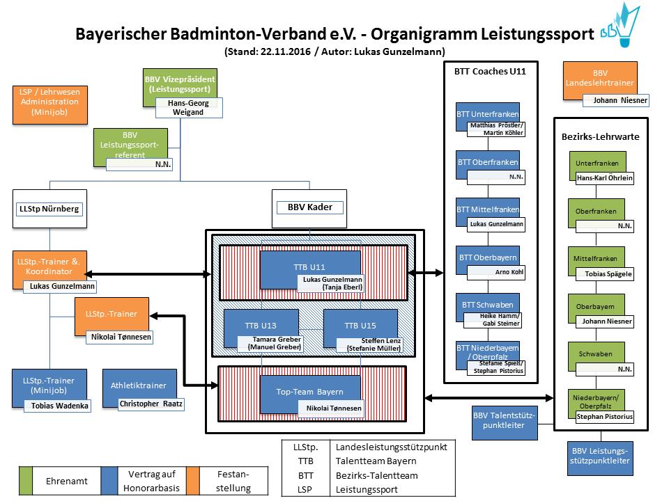 Organigramm des BBV Leistungssports (Autor: Lukas Gunzelmann)