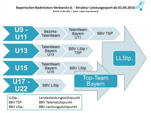 20160630_BBV_LSP_Kadersystem_Übersicht