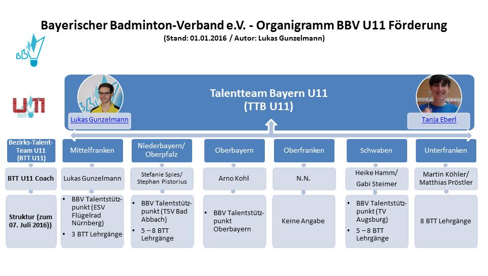 Struktur des Talentteams Bayern U11 (Autor: Lukas Gunzelmann)